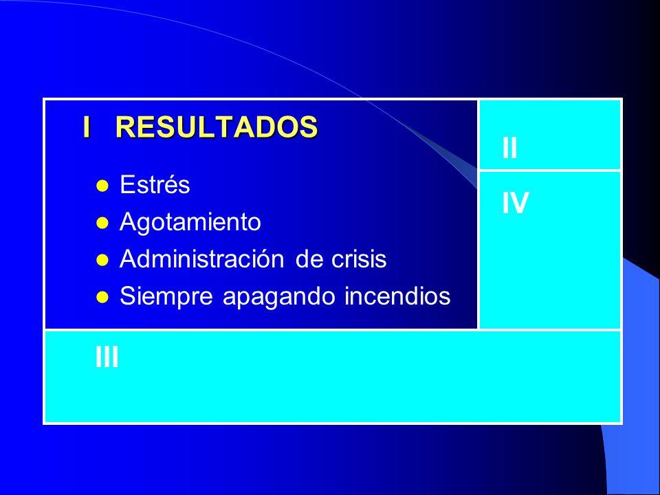 I RESULTADOS II IV III Estrés Agotamiento Administración de crisis