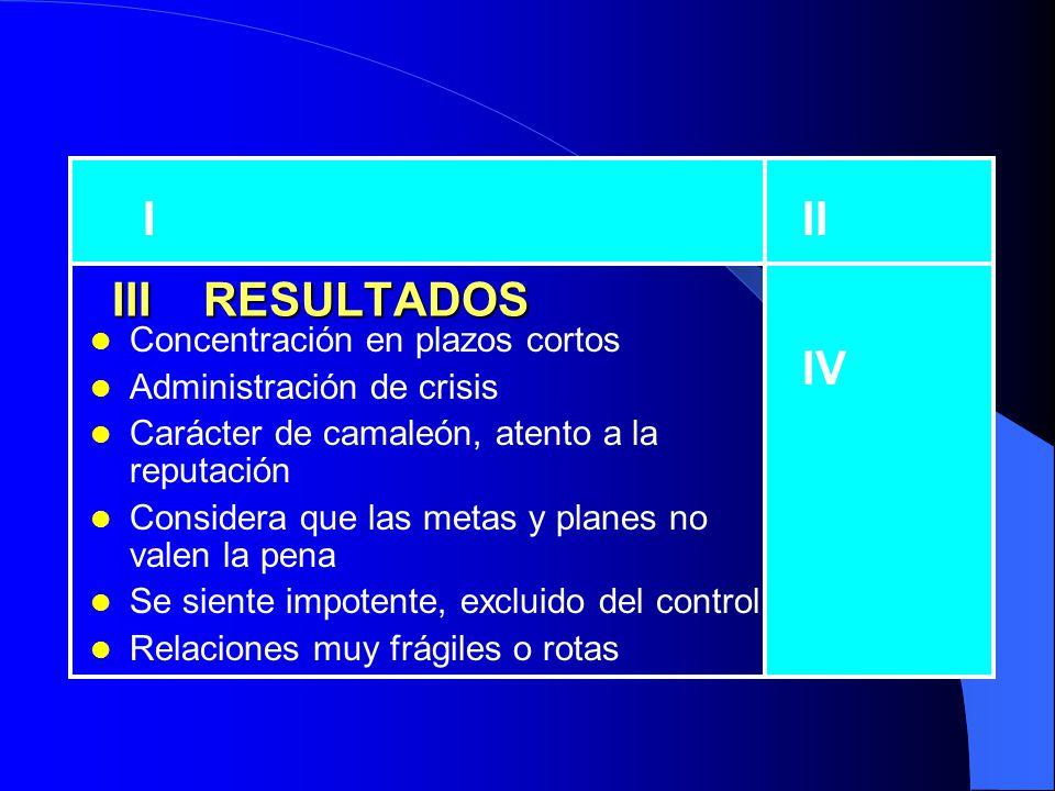 I II III RESULTADOS IV Concentración en plazos cortos