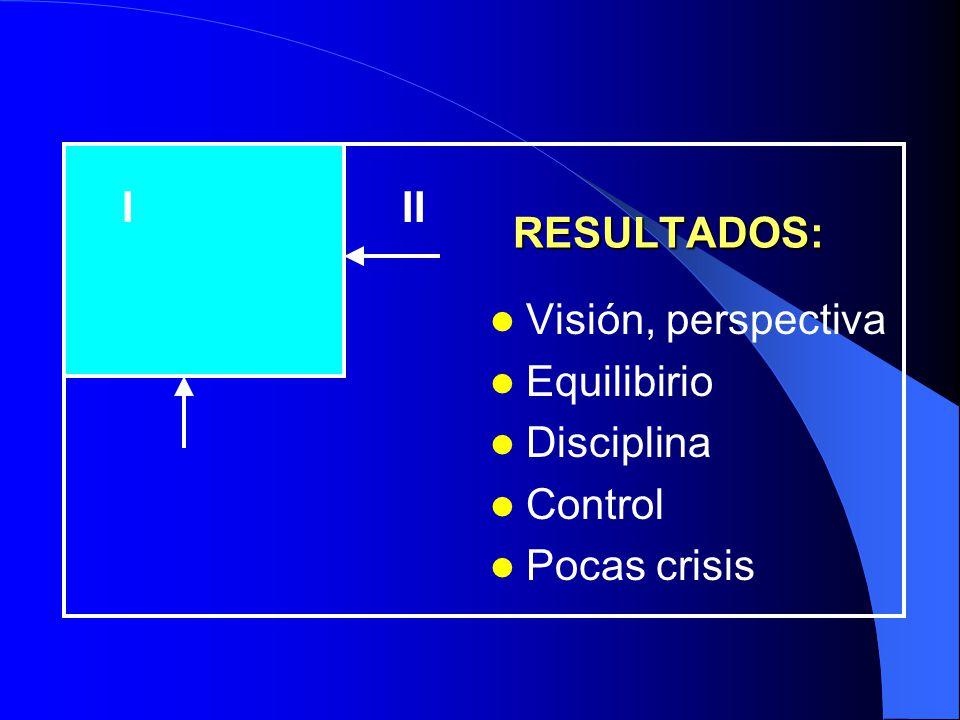 I II RESULTADOS: Visión, perspectiva Equilibirio Disciplina Control Pocas crisis