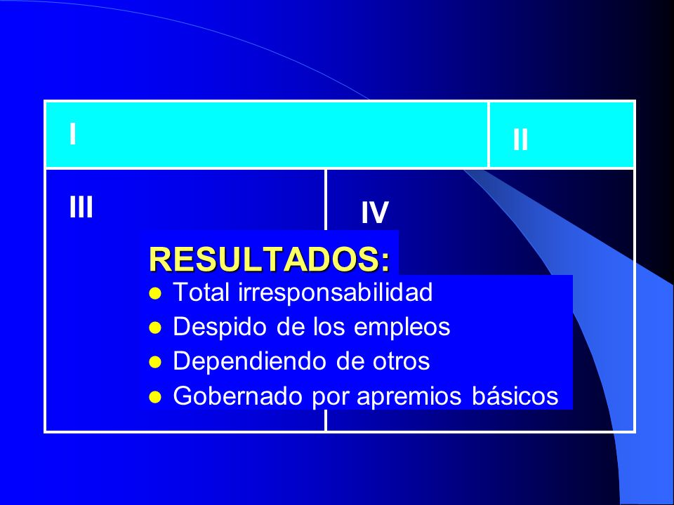 RESULTADOS: I II III IV Total irresponsabilidad Despido de los empleos