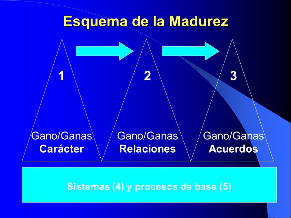 Sistemas (4) y procesos de base (5)