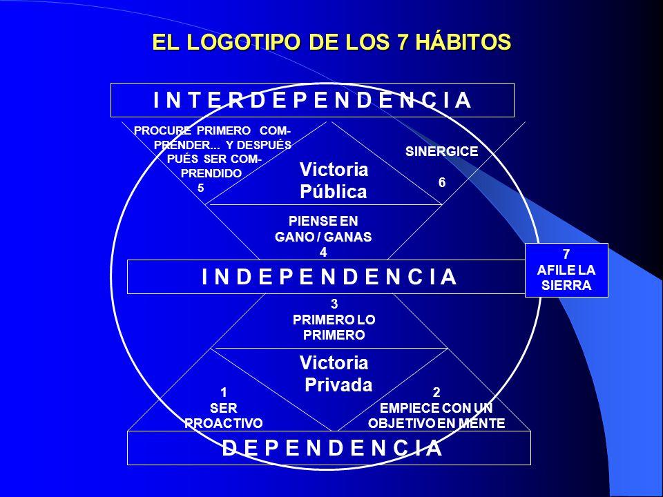 EL LOGOTIPO DE LOS 7 HÁBITOS