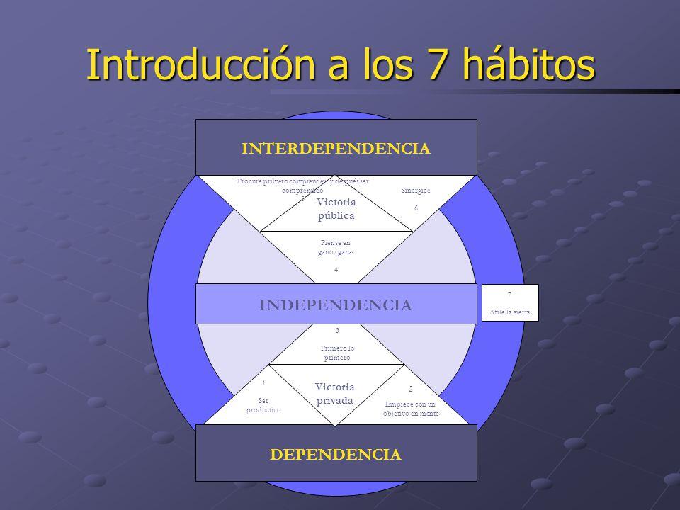 Introducción a los 7 hábitos