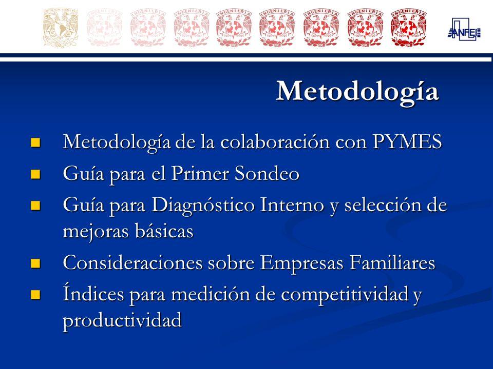 Metodología Metodología de la colaboración con PYMES