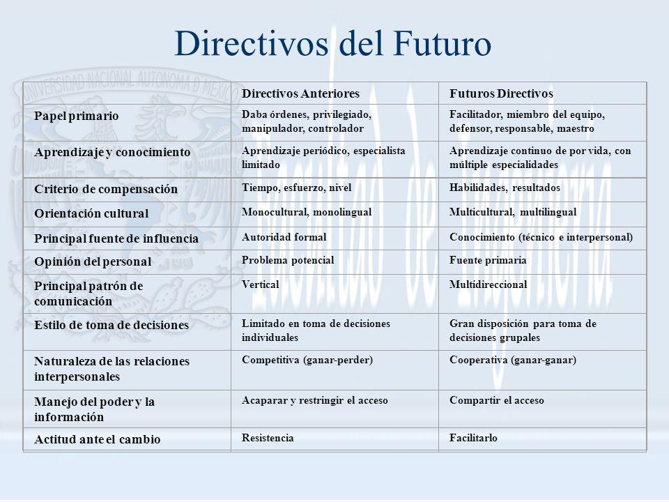Directivos del Futuro Directivos Anteriores Futuros Directivos