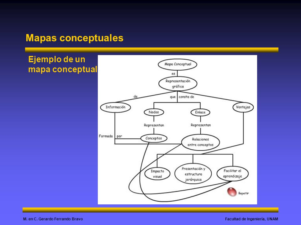 Mapas conceptuales Ejemplo de un mapa conceptual