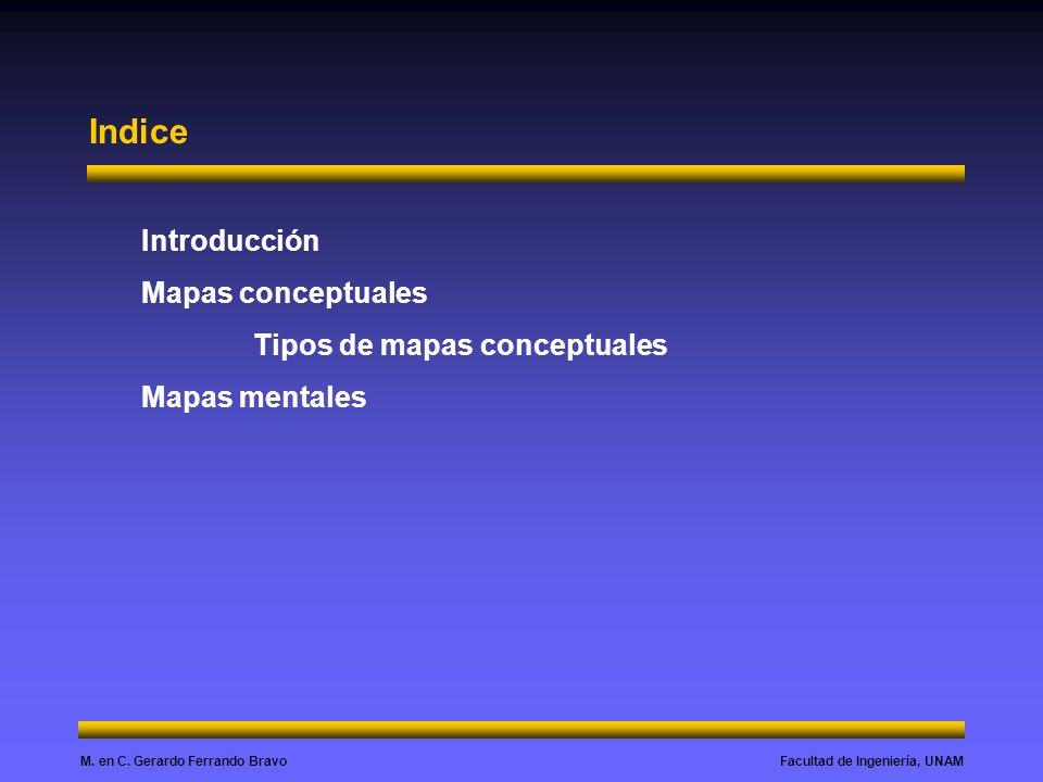 Indice Introducción Mapas conceptuales Tipos de mapas conceptuales