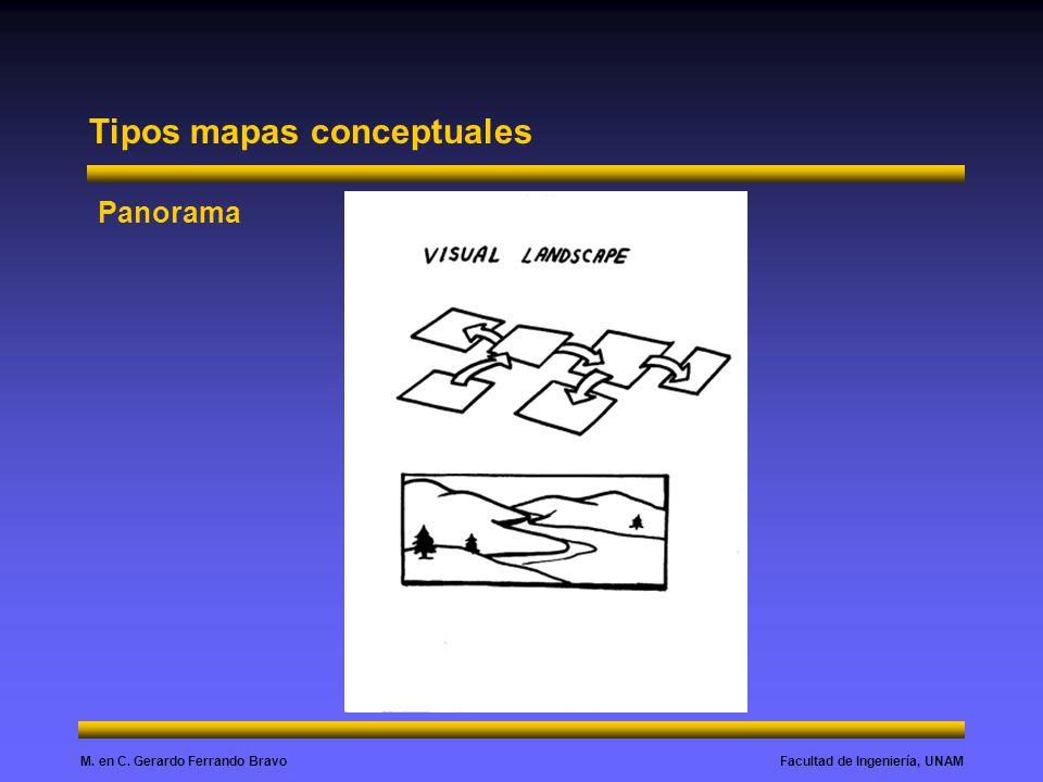 Tipos mapas conceptuales