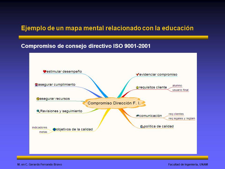 Ejemplo de un mapa mental relacionado con la educación