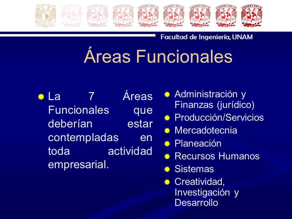 Áreas Funcionales La 7 Áreas Funcionales que deberían estar contempladas en toda actividad empresarial.