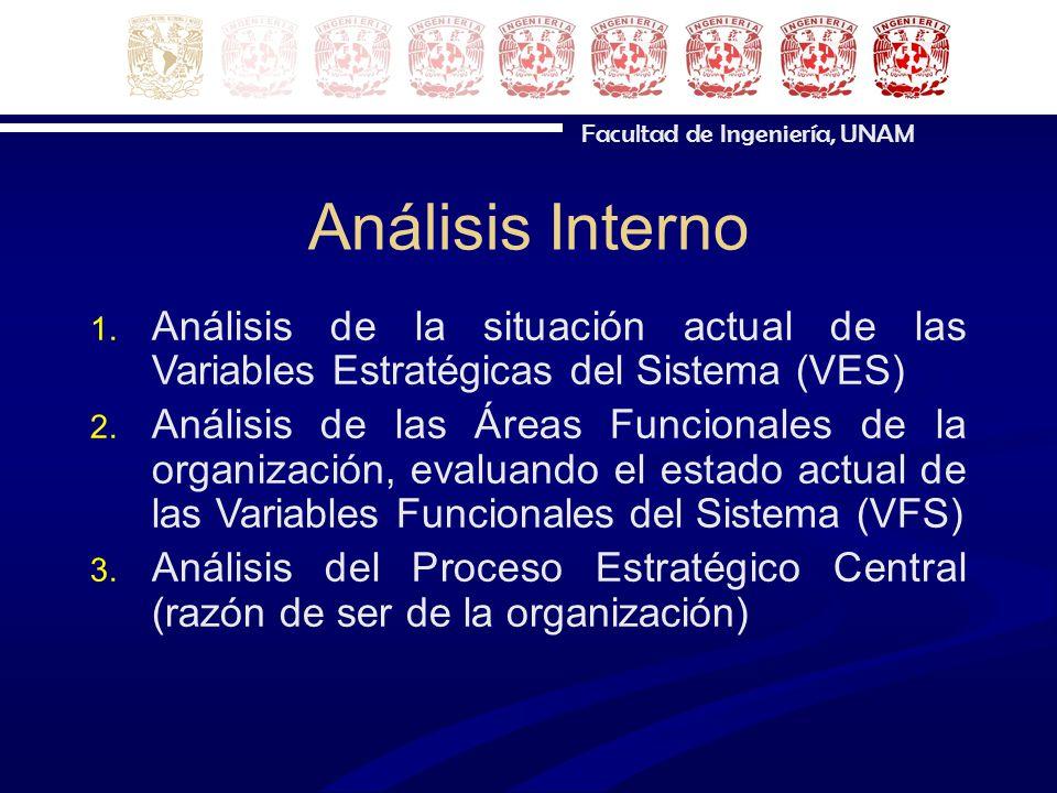Análisis Interno Análisis de la situación actual de las Variables Estratégicas del Sistema (VES)