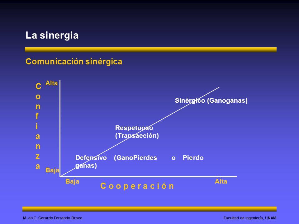 La sinergia Comunicación sinérgica Confianza C o o p e r a c i ó n