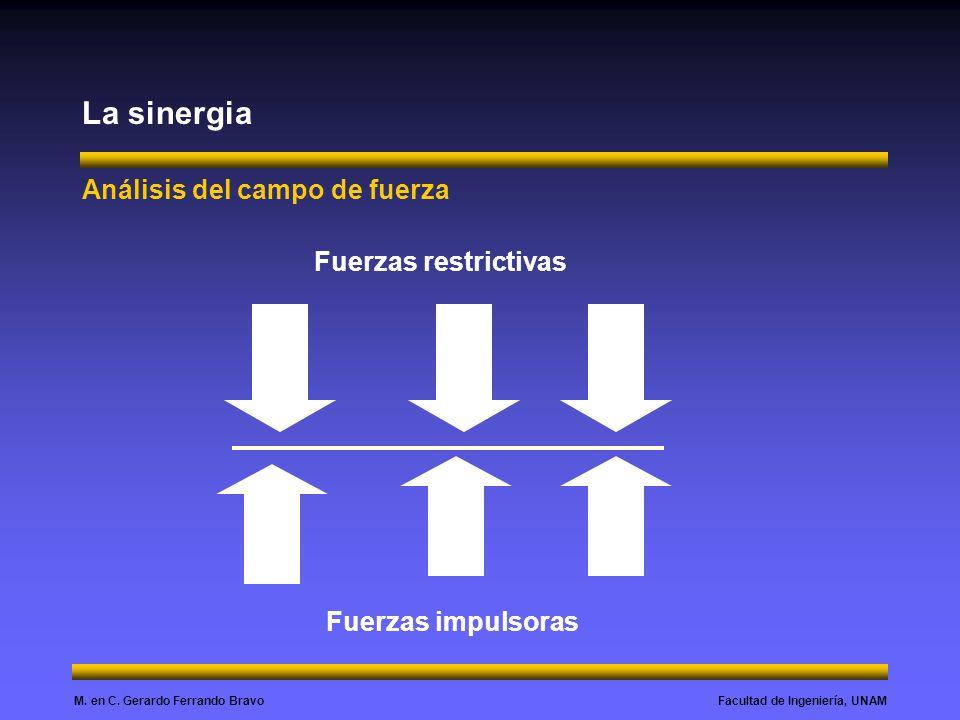 La sinergia Análisis del campo de fuerza Fuerzas restrictivas