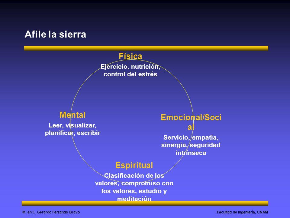Afile la sierra Física Mental Emocional/Social Espiritual