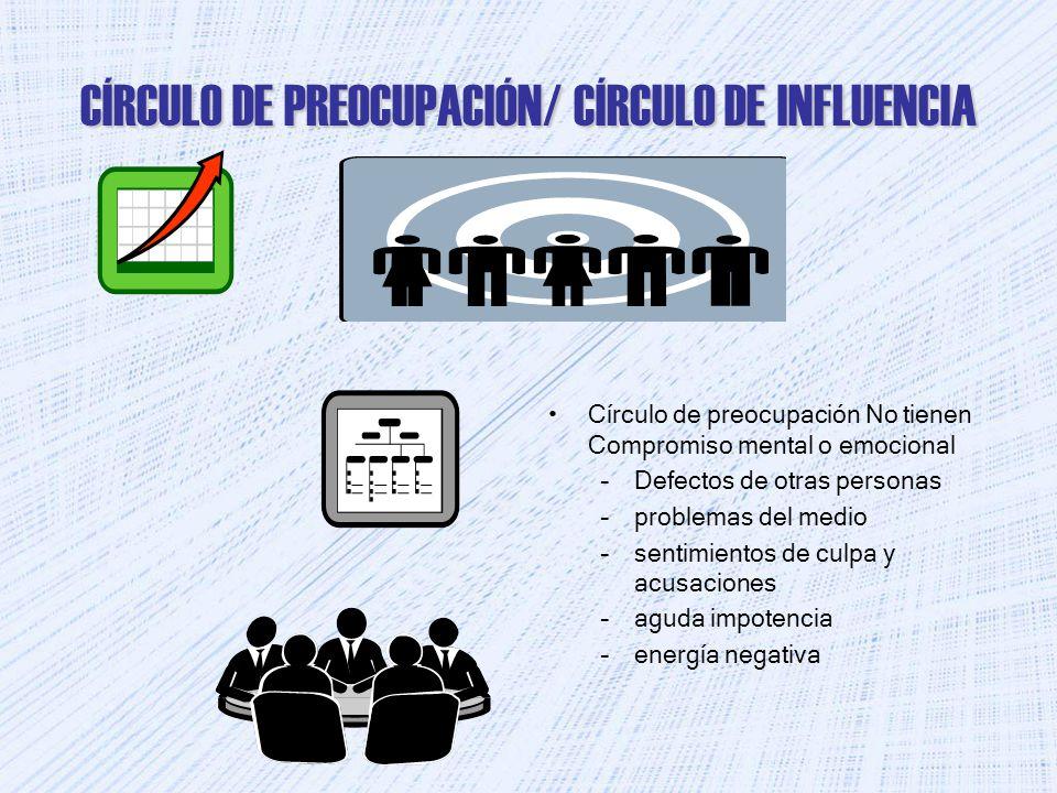 CÍRCULO DE PREOCUPACIÓN/ CÍRCULO DE INFLUENCIA