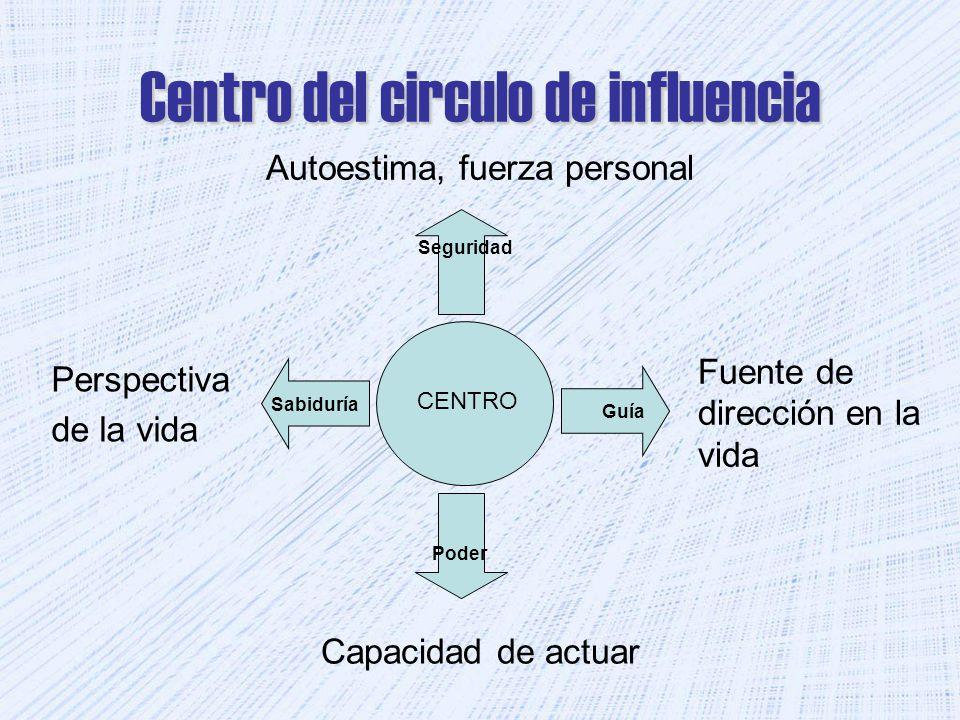 Centro del circulo de influencia