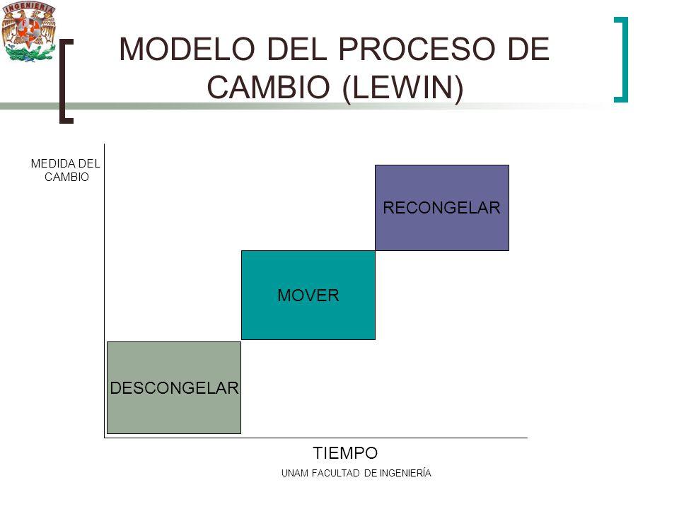 MODELO DEL PROCESO DE CAMBIO (LEWIN)