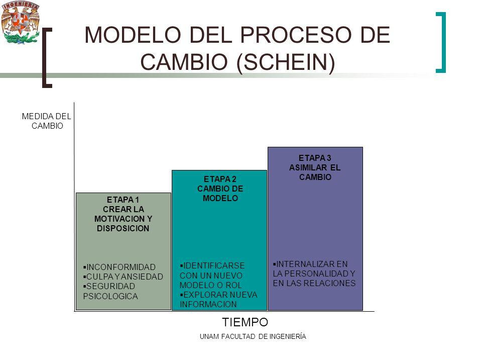 MODELO DEL PROCESO DE CAMBIO (SCHEIN)