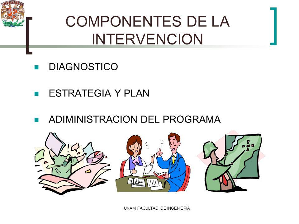 COMPONENTES DE LA INTERVENCION