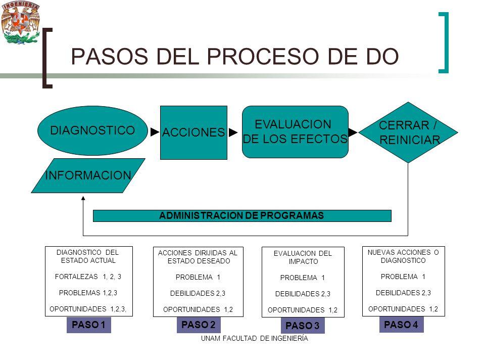 ADMINISTRACION DE PROGRAMAS