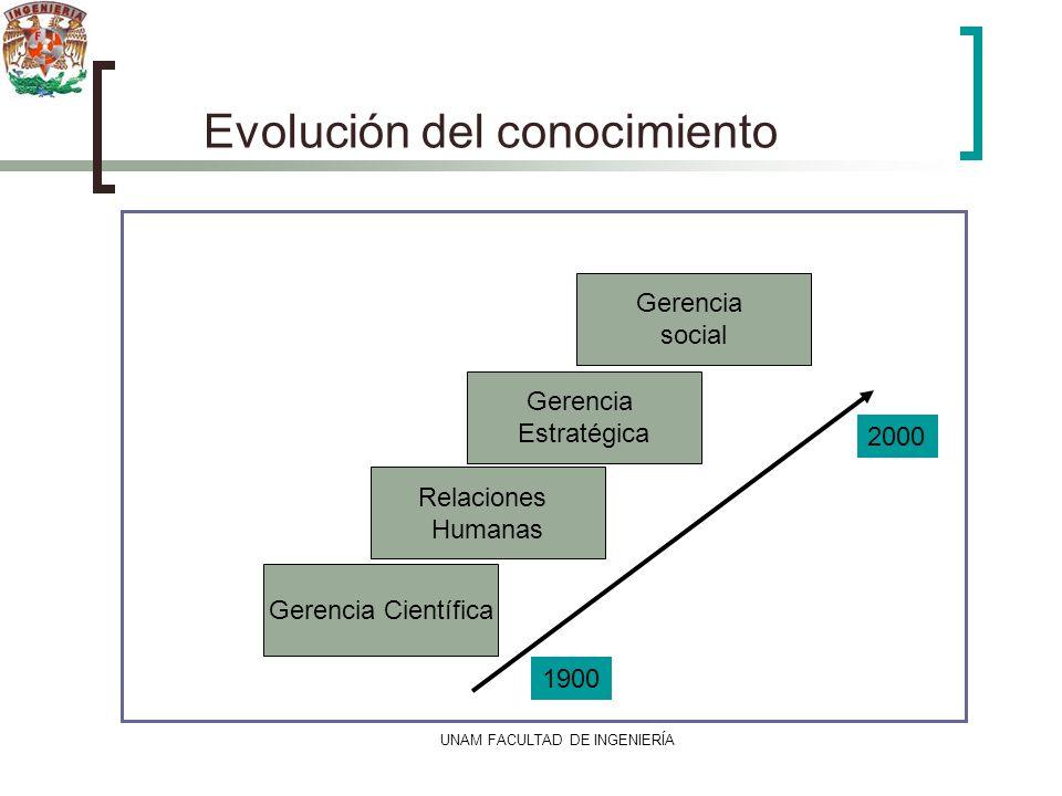 Evolución del conocimiento