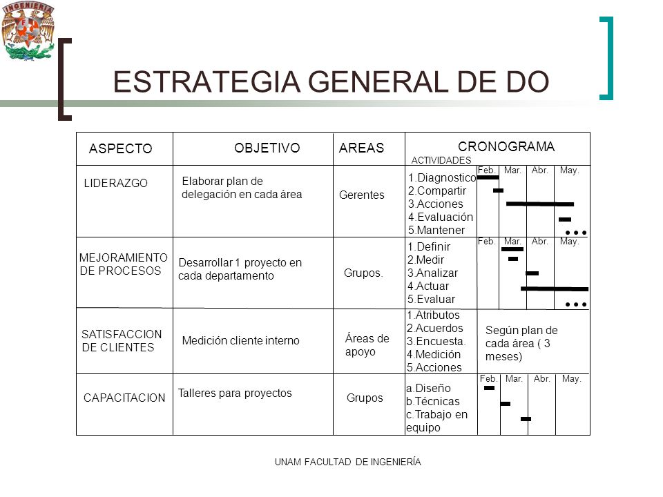 ESTRATEGIA GENERAL DE DO