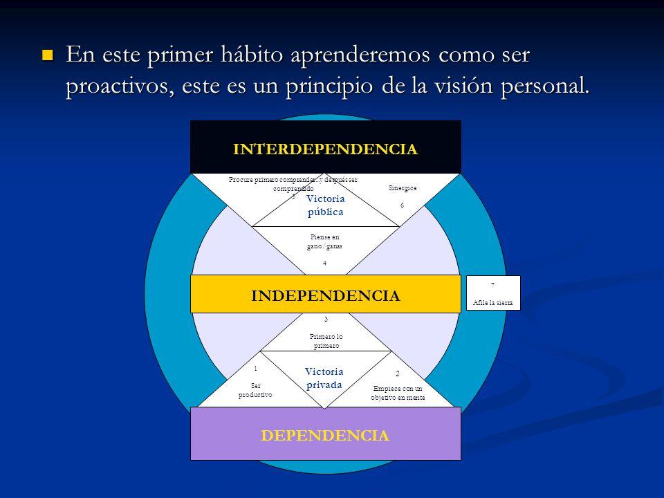 En este primer hábito aprenderemos como ser proactivos, este es un principio de la visión personal.