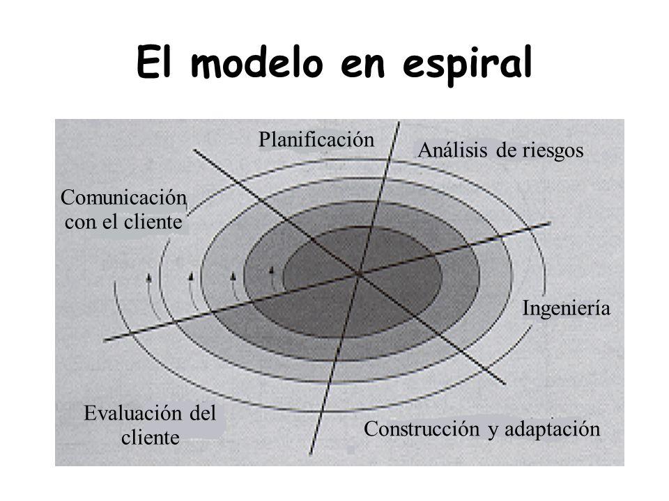 El modelo en espiral Planificación Análisis de riesgos