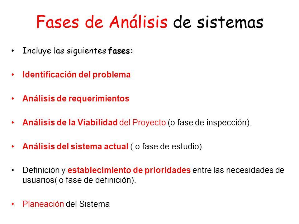 Fases de Análisis de sistemas