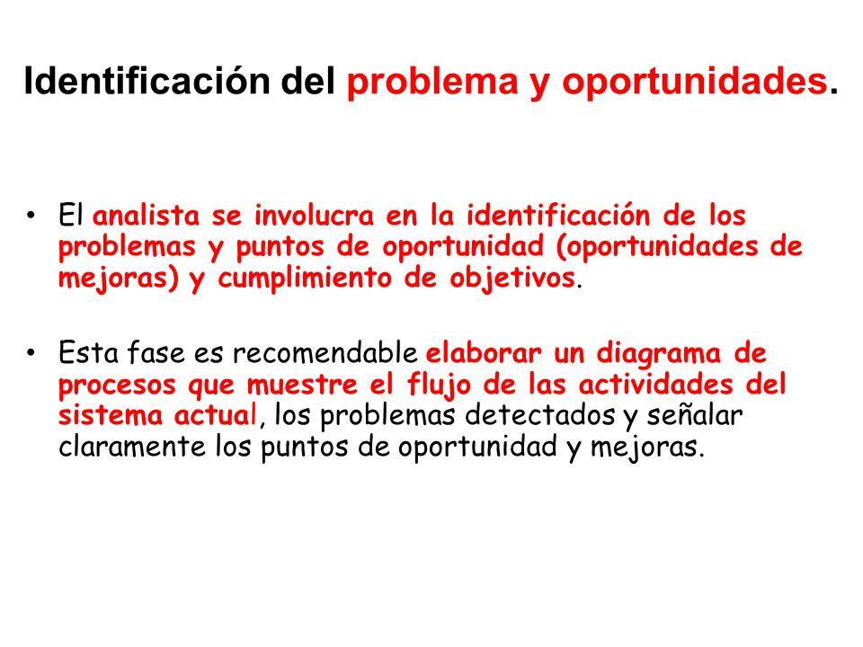 Identificación del problema y oportunidades.