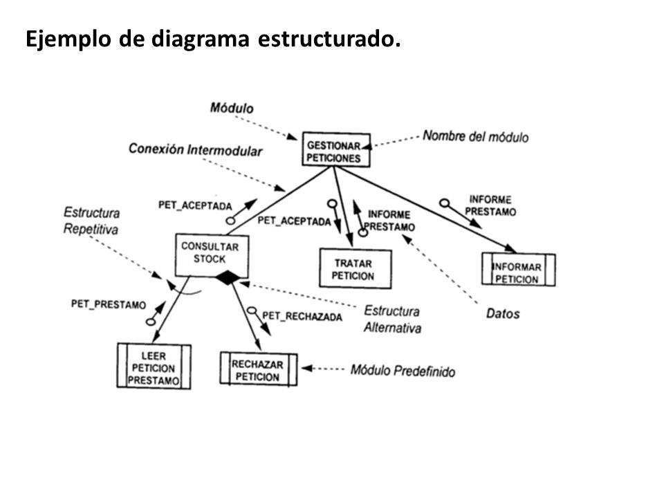 Ejemplo de diagrama estructurado.