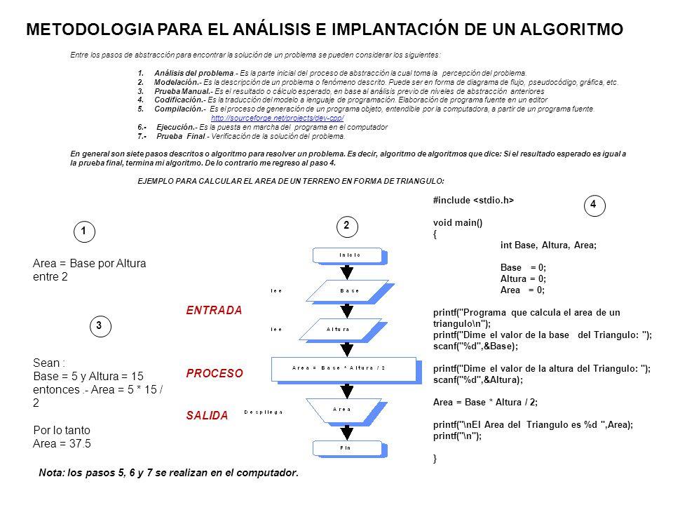 METODOLOGIA PARA EL ANÁLISIS E IMPLANTACIÓN DE UN ALGORITMO