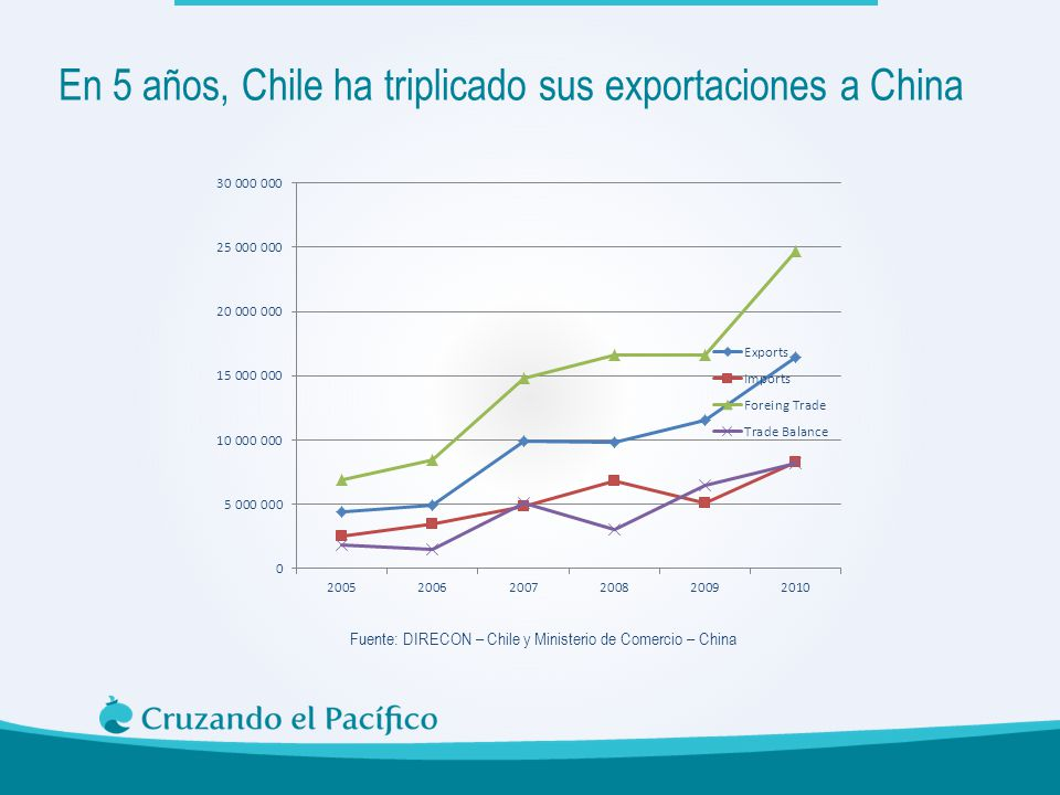 En 5 años, Chile ha triplicado sus exportaciones a China
