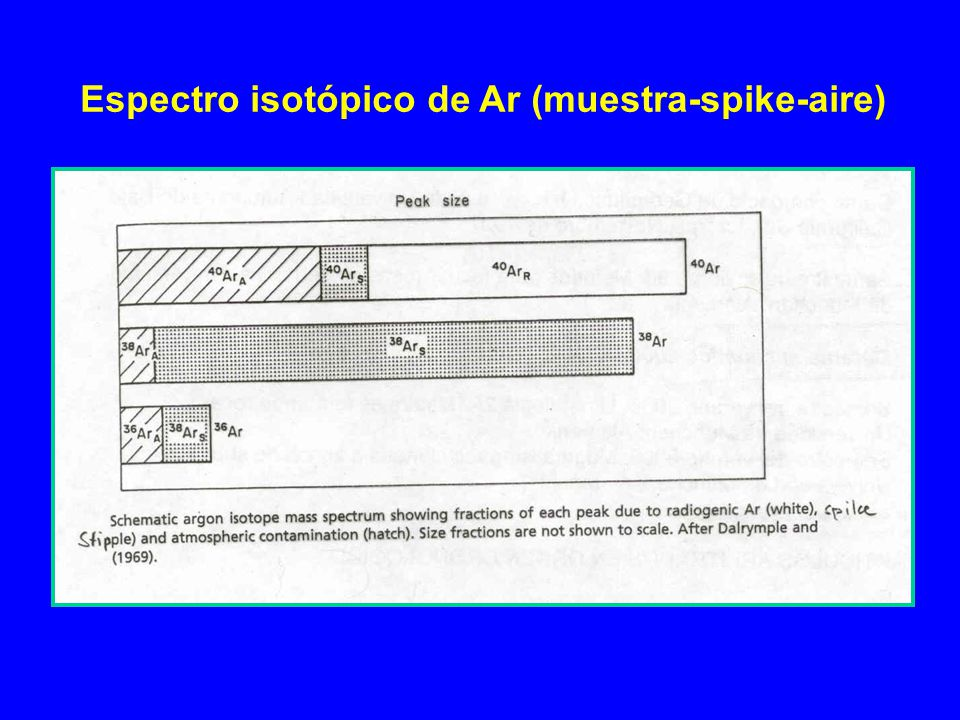 Espectro isotópico de Ar (muestra-spike-aire)