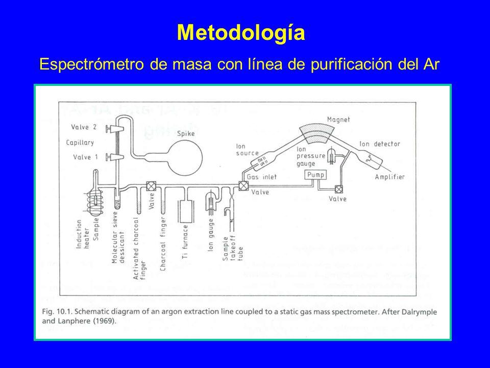 Metodología Espectrómetro de masa con línea de purificación del Ar