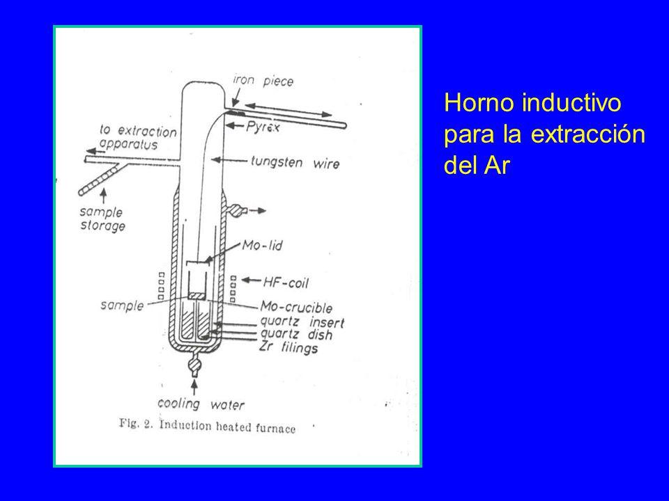 Horno inductivo para la extracción del Ar