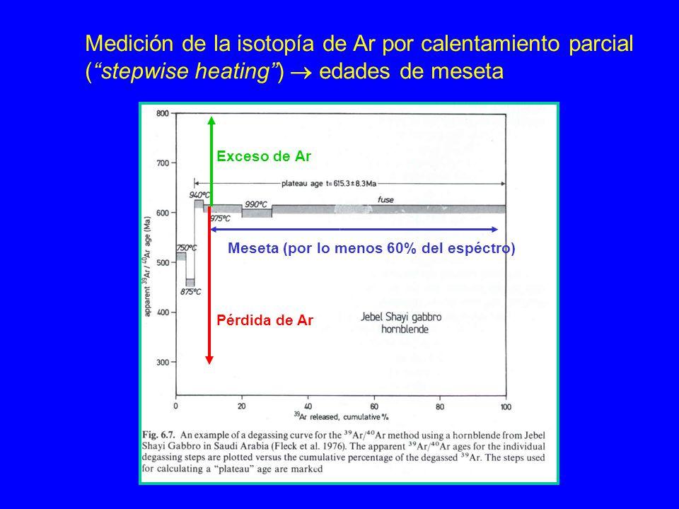 Medición de la isotopía de Ar por calentamiento parcial