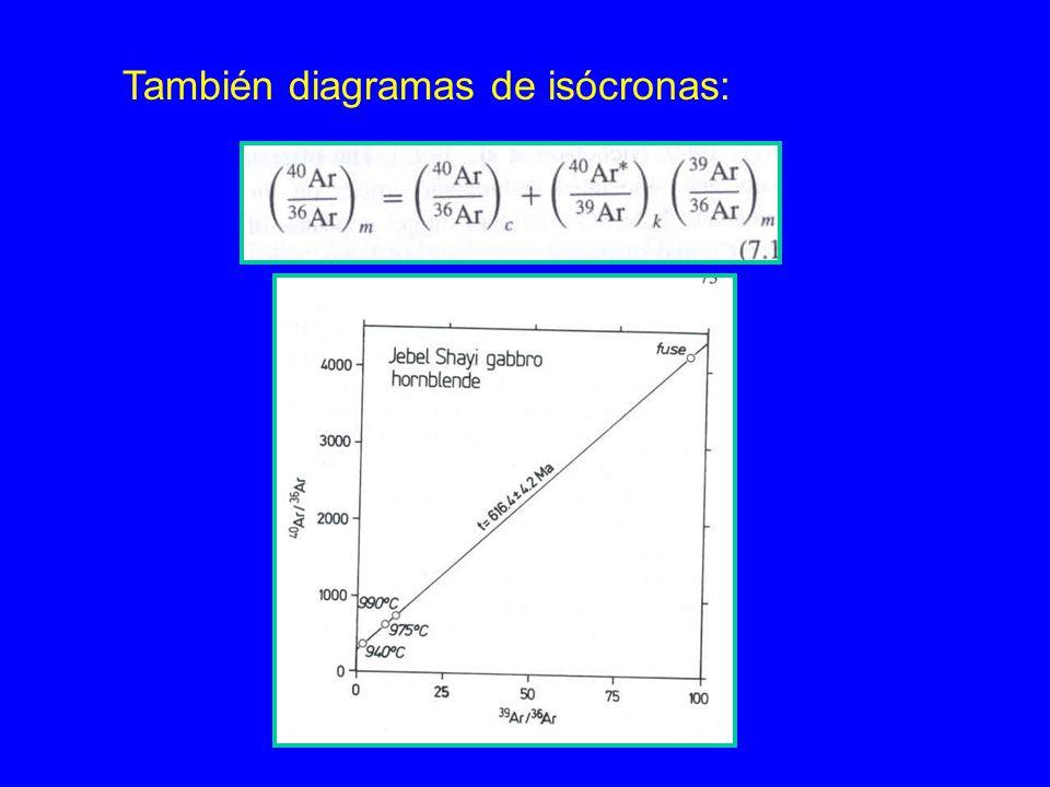También diagramas de isócronas: