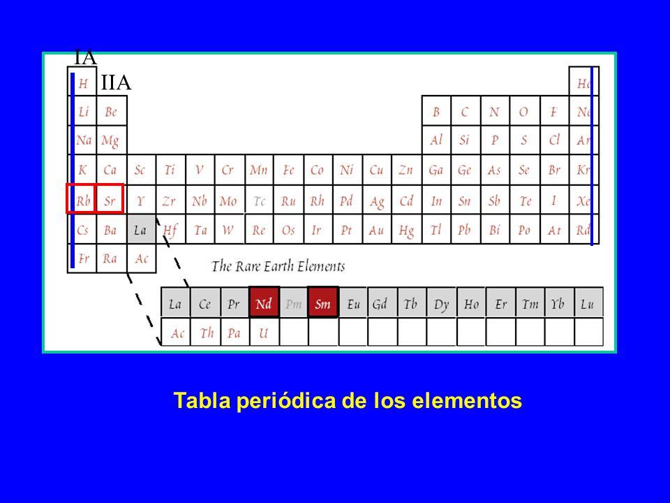 IA IIA Tabla periódica de los elementos