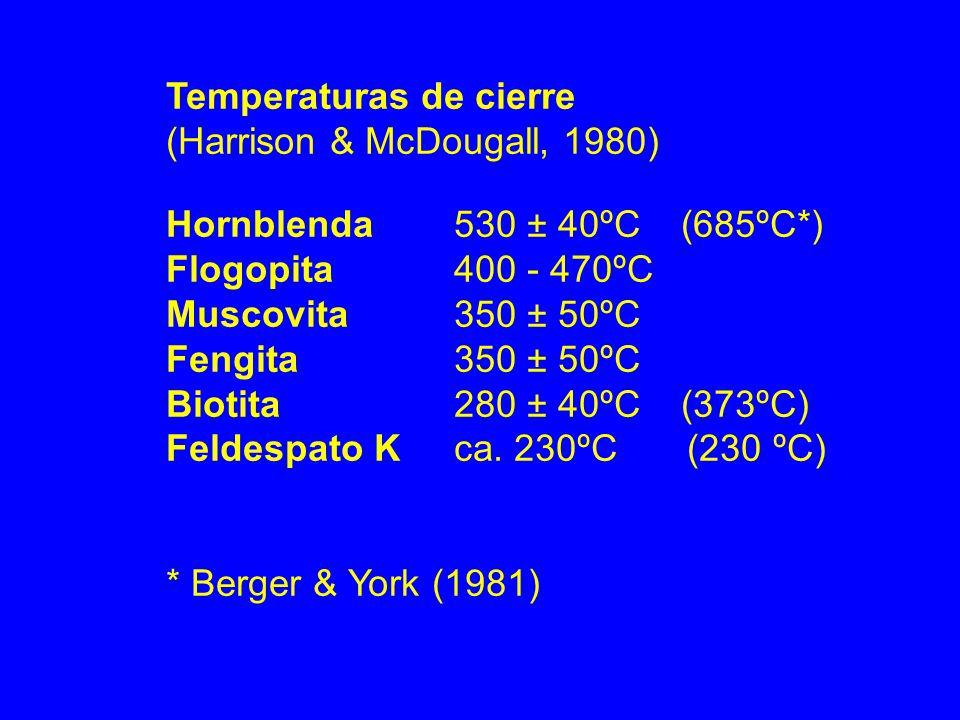 Temperaturas de cierre