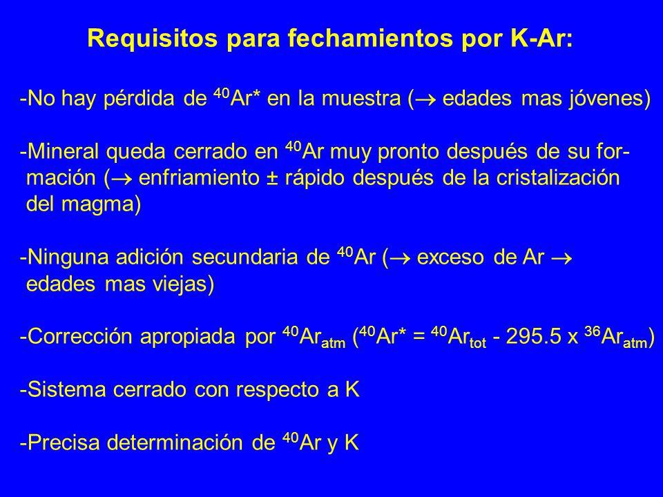 Requisitos para fechamientos por K-Ar: