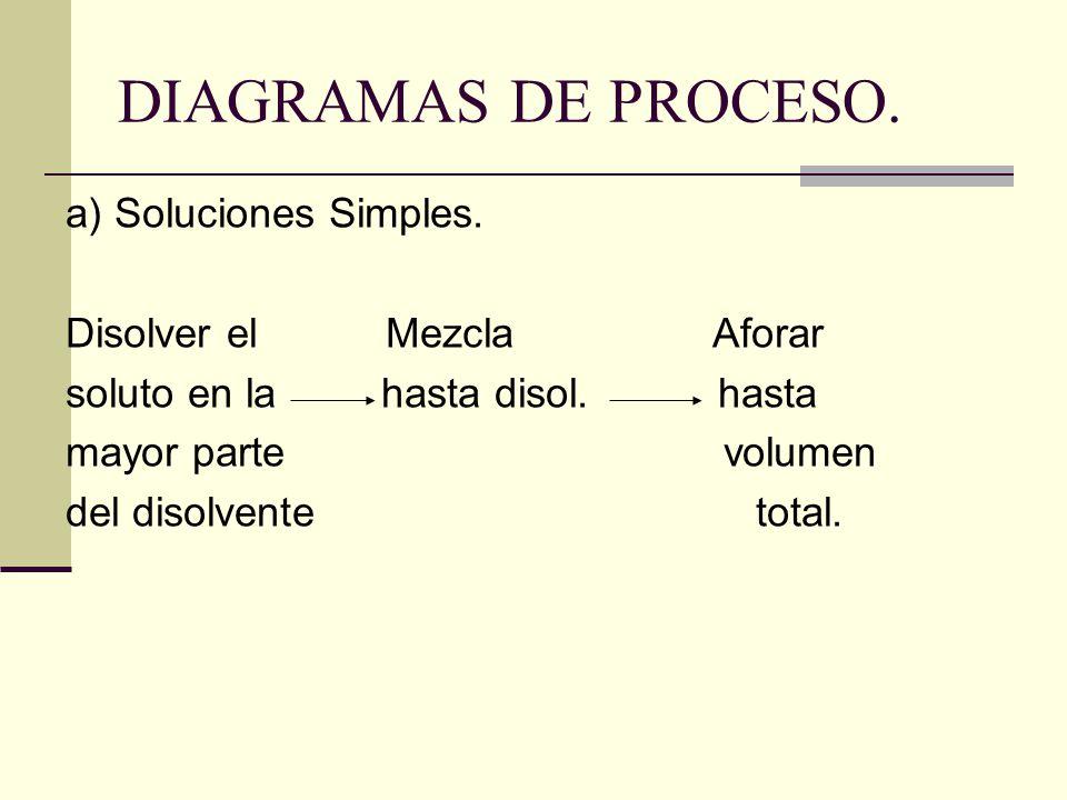 DIAGRAMAS DE PROCESO. a) Soluciones Simples. Disolver el Mezcla Aforar