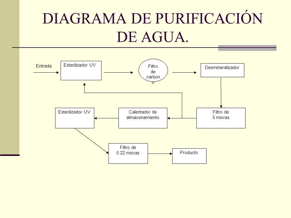 DIAGRAMA DE PURIFICACIÓN DE AGUA.