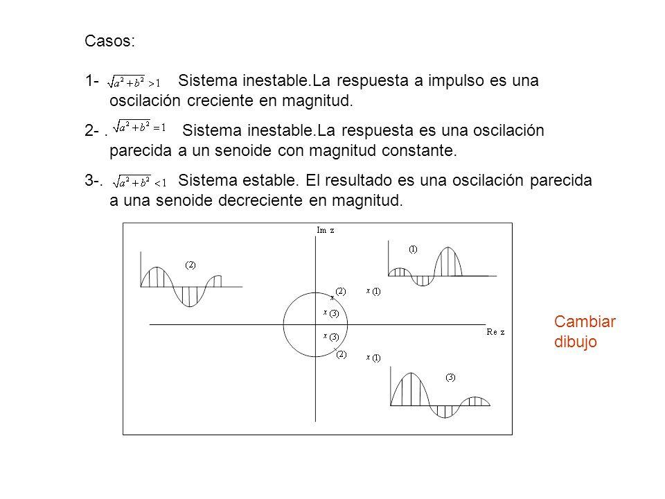 Casos: 1- . Sistema inestable.La respuesta a impulso es una oscilación creciente en magnitud.