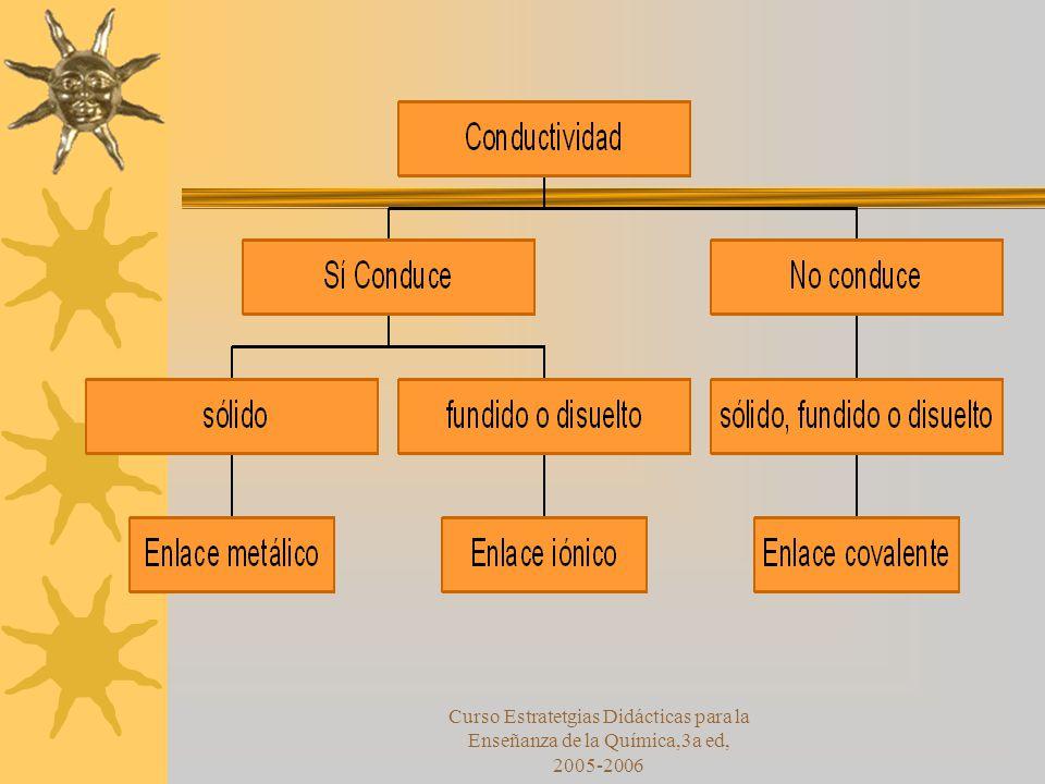 Curso Estratetgias Didácticas para la Enseñanza de la Química,3a ed, 2005-2006