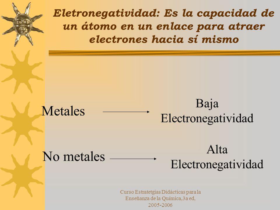 Metales No metales Baja Electronegatividad Alta Electronegatividad