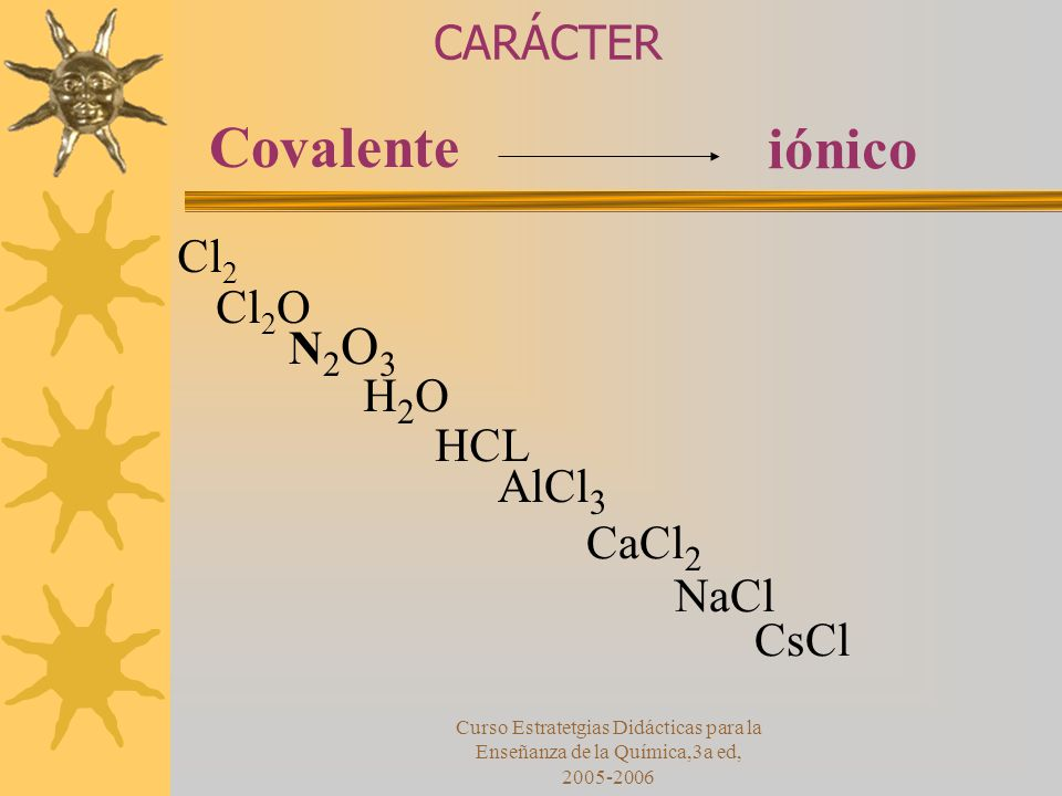 Covalente iónico CARÁCTER Cl2 Cl2O N2O3 H2O HCL AlCl3 CaCl2 NaCl CsCl