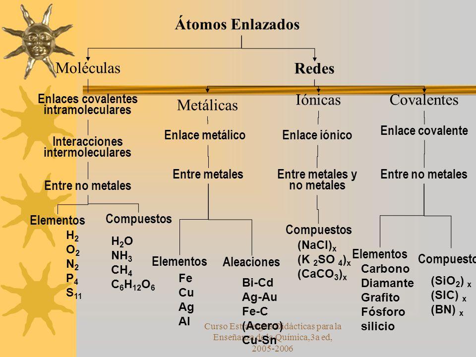 Átomos Enlazados Moléculas Redes Metálicas Iónicas Covalentes