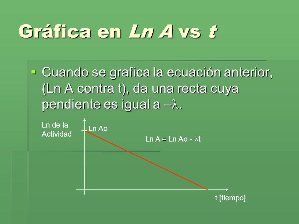 Gráfica en Ln A vs t Cuando se grafica la ecuación anterior, (Ln A contra t), da una recta cuya pendiente es igual a –l.