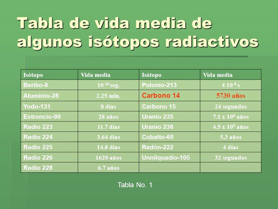 Tabla de vida media de algunos isótopos radiactivos